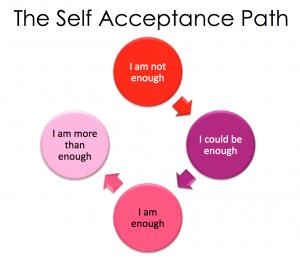 Self-Acceptance Path